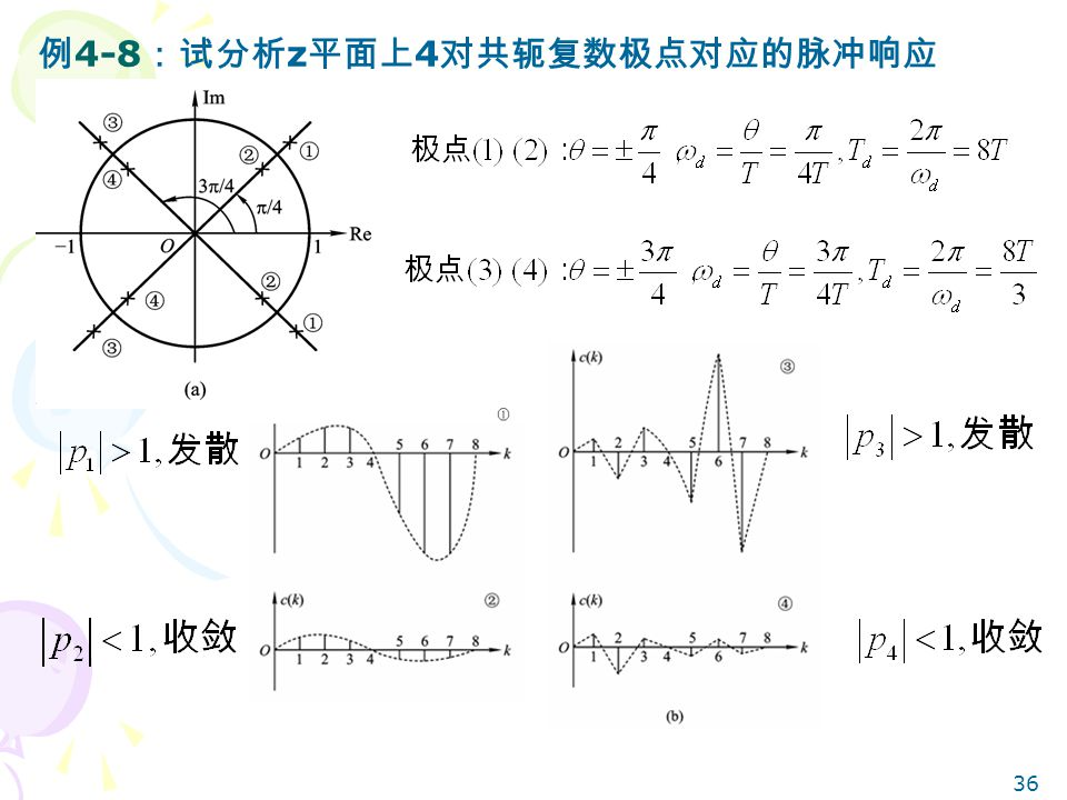 例4-8:试分析z平面上4对共轭复数极点对应的脉冲响应