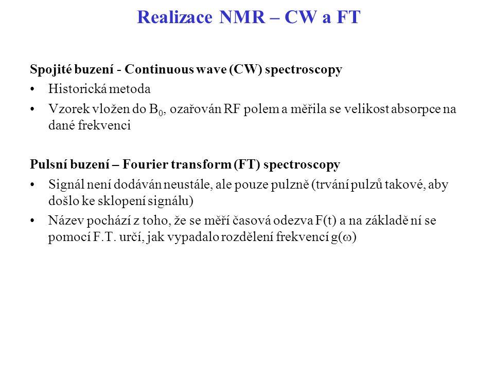 Realizace NMR – CW a FT Spojité buzení - Continuous wave (CW) spectroscopy. Historická metoda.