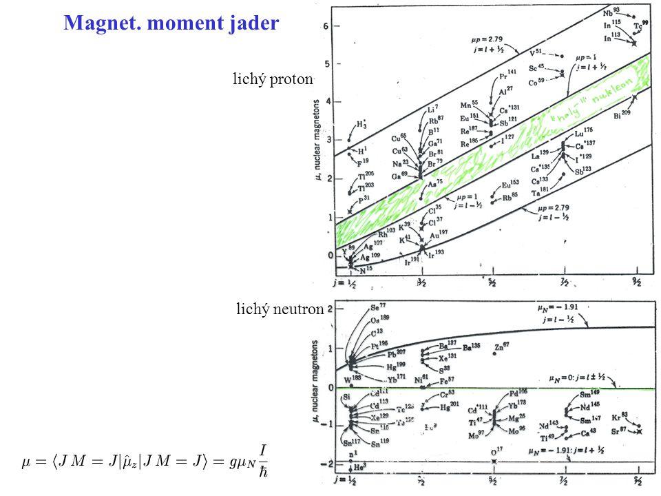 Magnet. moment jader lichý proton lichý neutron Schmidtovy linie