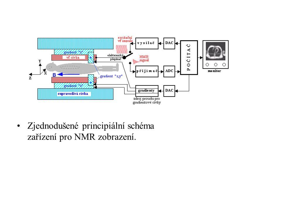 Zjednodušené principiální schéma zařízení pro NMR zobrazení.