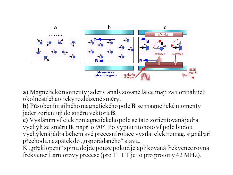 a) Magnetické momenty jader v analyzované látce mají za normálních okolností chaoticky rozházené směry.