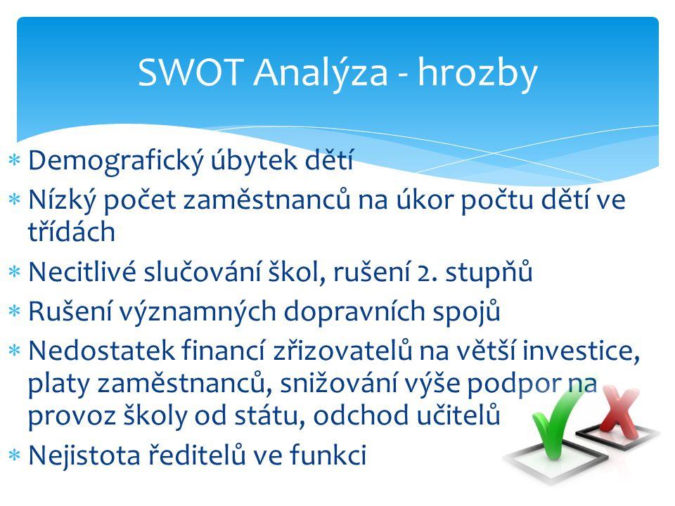 SWOT Analýza - hrozby Demografický úbytek dětí