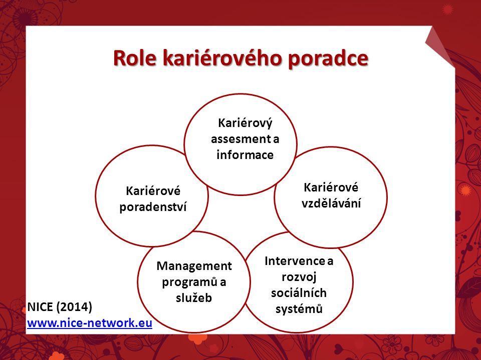 Role kariérového poradce