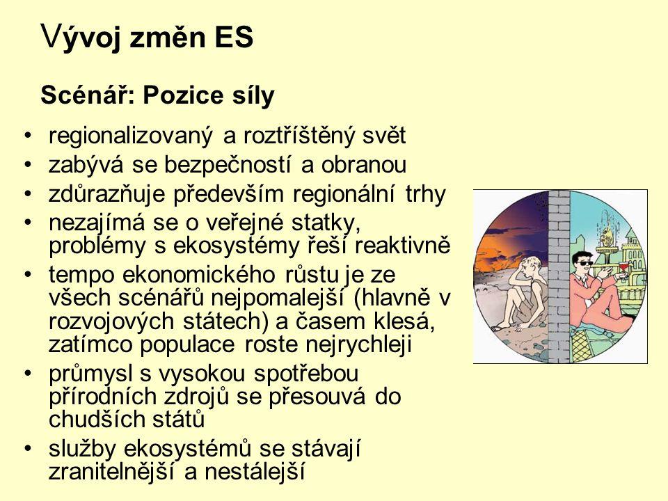 Vývoj změn ES Scénář: Pozice síly