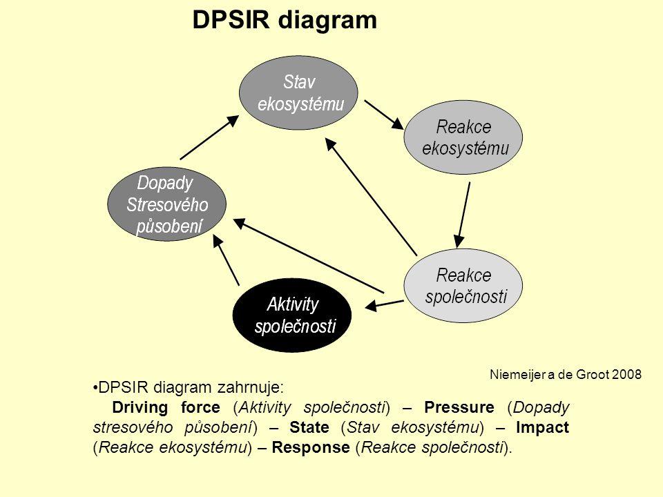 DPSIR diagram DPSIR diagram zahrnuje: