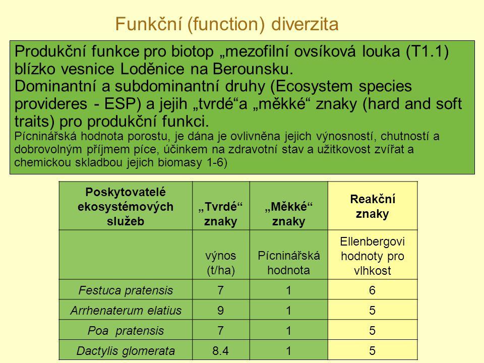 Funkční (function) diverzita