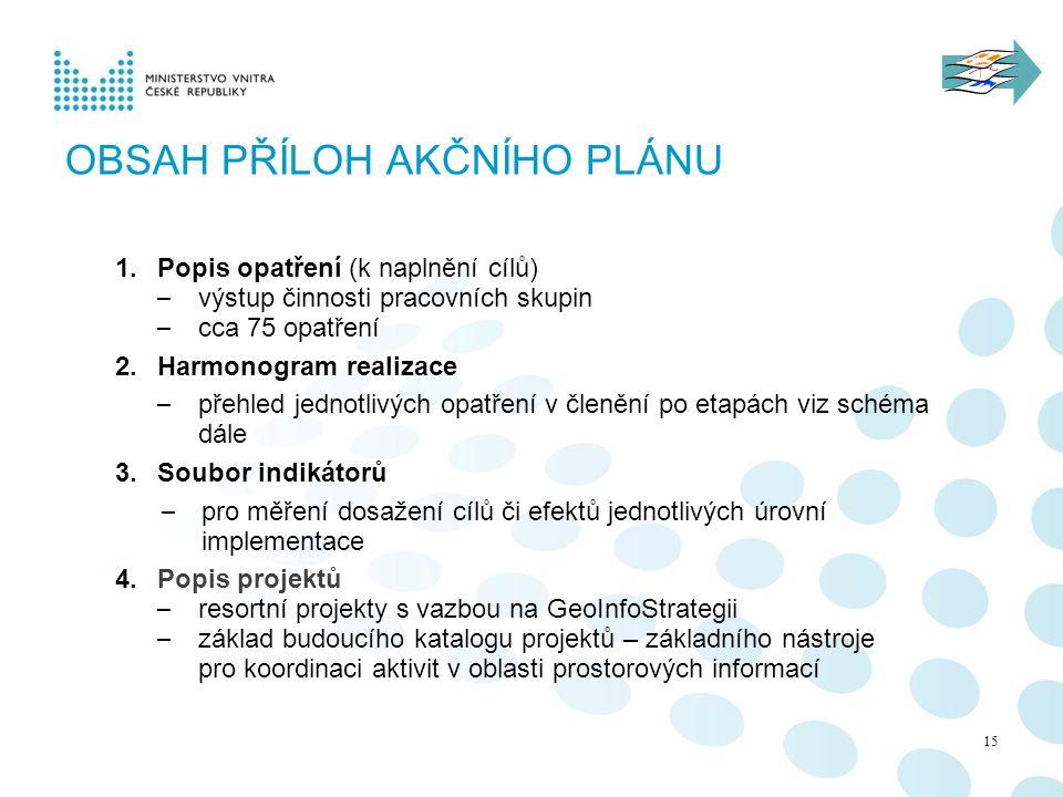 Obsah Příloh Akčního plánu