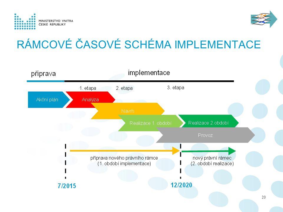 Rámcové časové schéma implementace