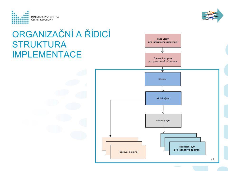 ORGANIZAČNÍ A ŘÍDICÍ STRUKTURA implementace