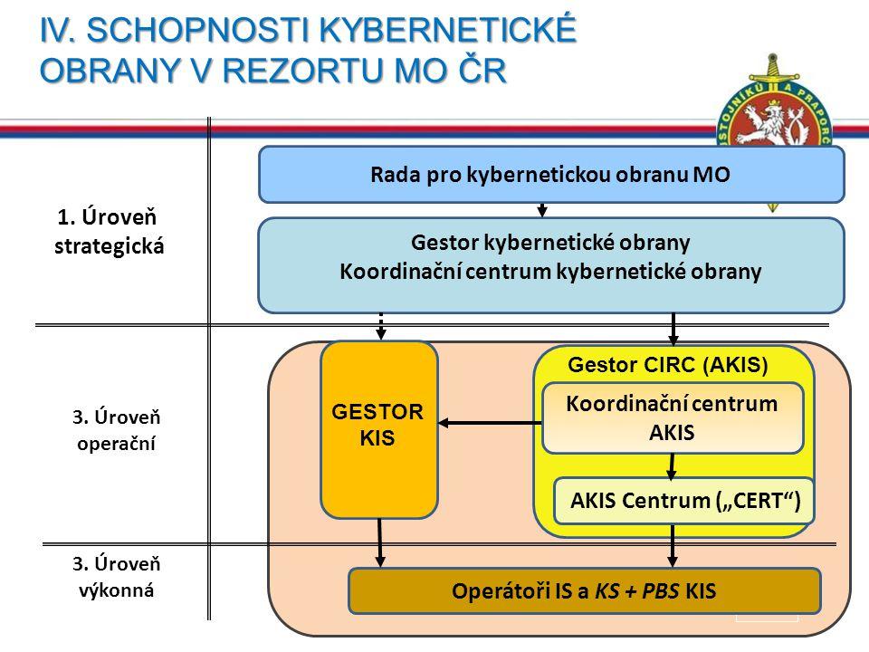 IV. SCHOPNOSTI KYBERNETICKÉ OBRANY V REZORTU MO ČR