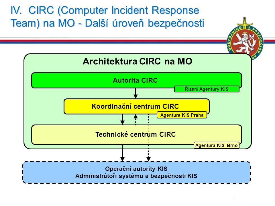 IV. CIRC (Computer Incident Response Team) na MO - Další úroveň bezpečnosti