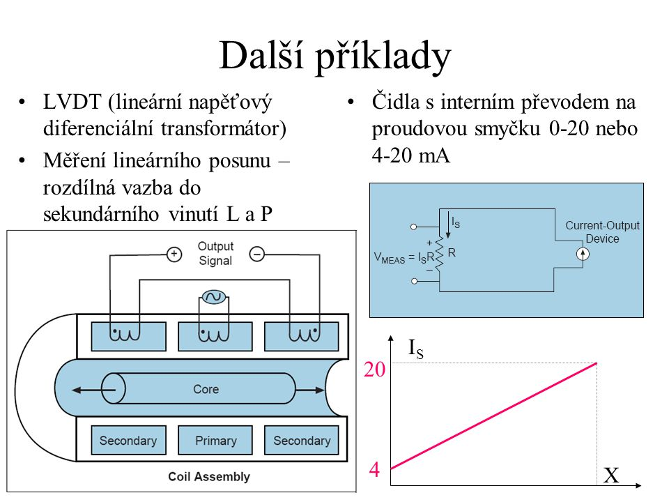 Další příklady LVDT (lineární napěťový diferenciální transformátor)