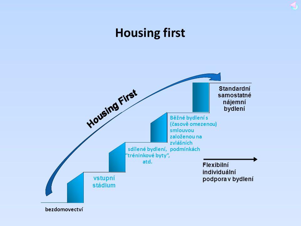 Housing first Standardní samostatné nájemní bydlení