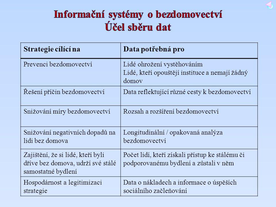 Informační systémy o bezdomovectví Účel sběru dat