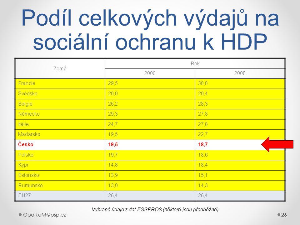 Podíl celkových výdajů na sociální ochranu k HDP