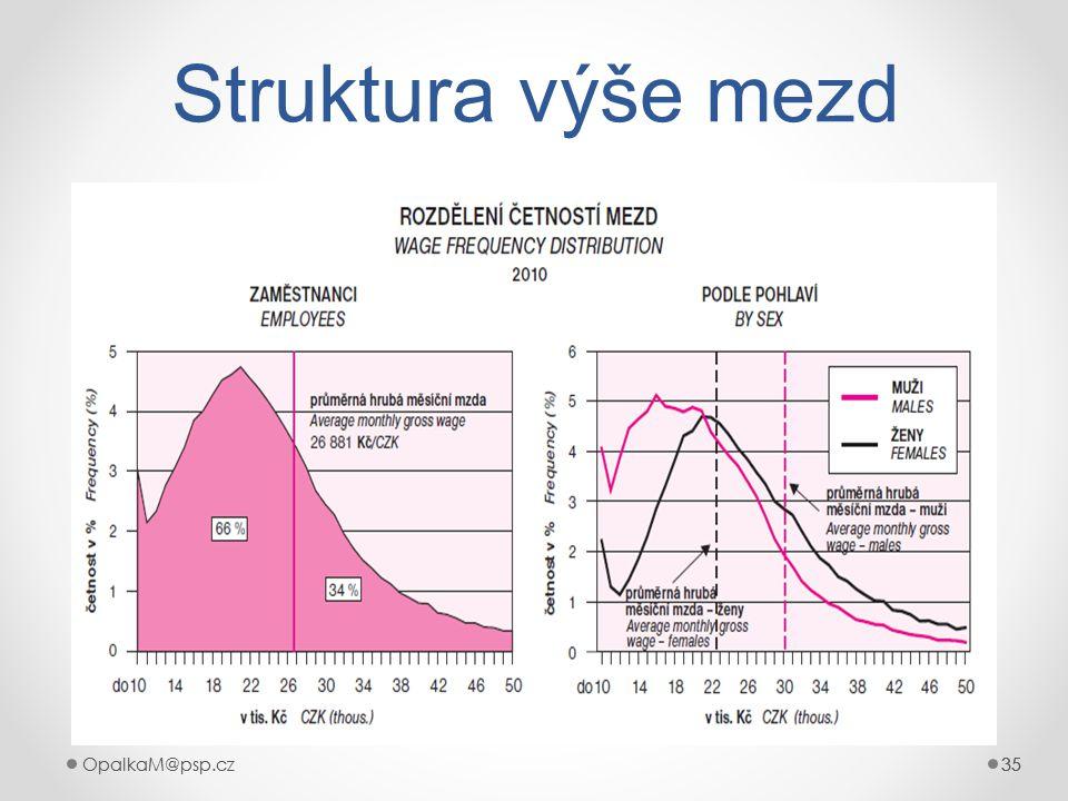 Struktura výše mezd OpalkaM@psp.cz OpalkaM@psp.cz 35 35 35