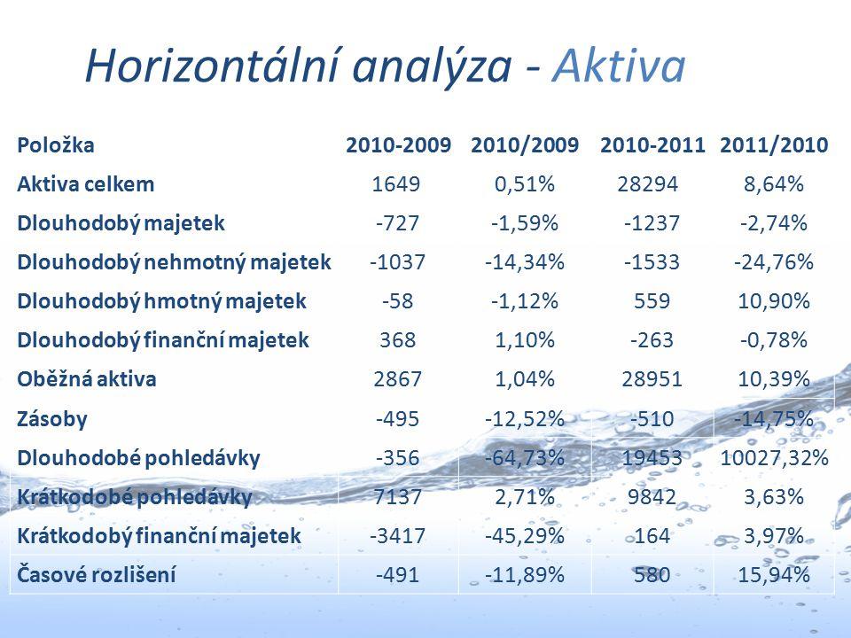 Horizontální analýza - Aktiva