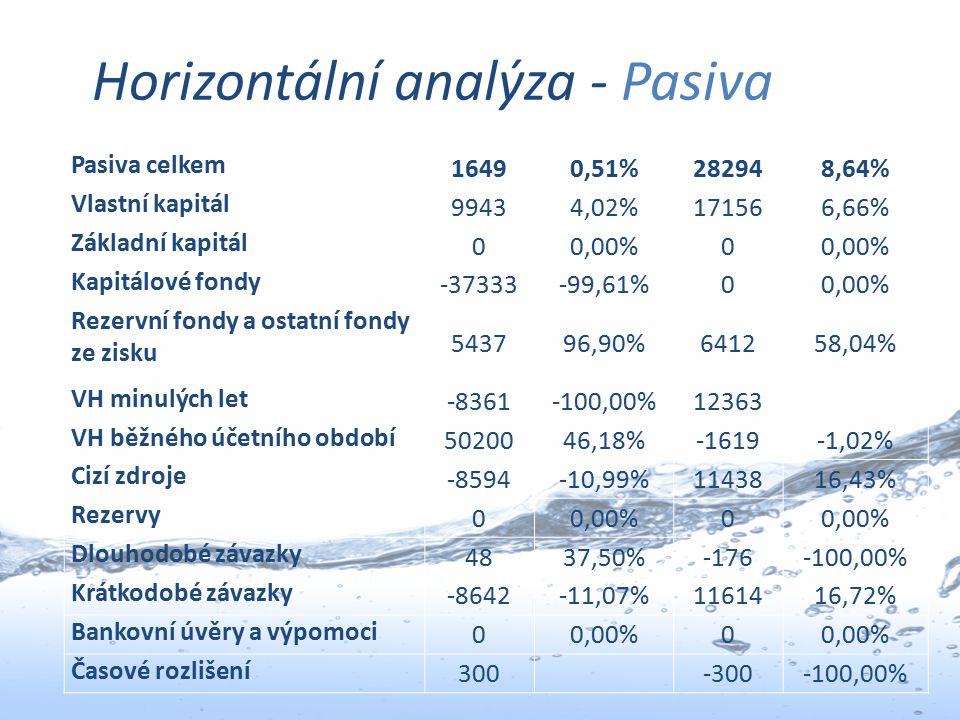 Horizontální analýza - Pasiva