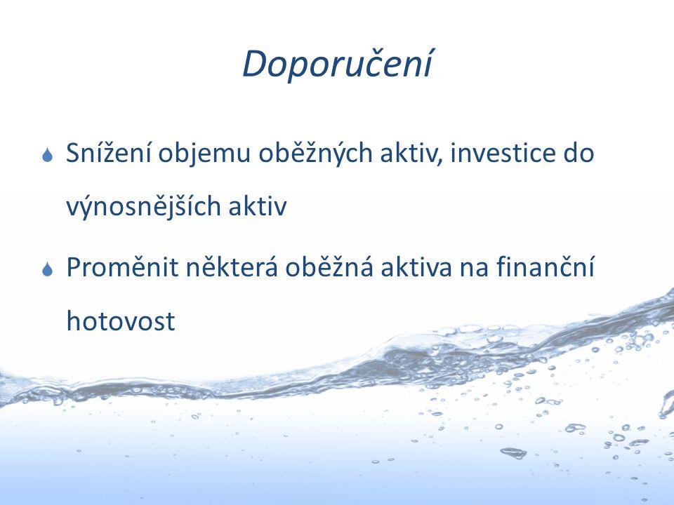 Doporučení Snížení objemu oběžných aktiv, investice do výnosnějších aktiv.