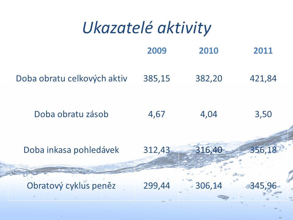 Ukazatelé aktivity 2009 2010 2011 Doba obratu celkových aktiv 385,15