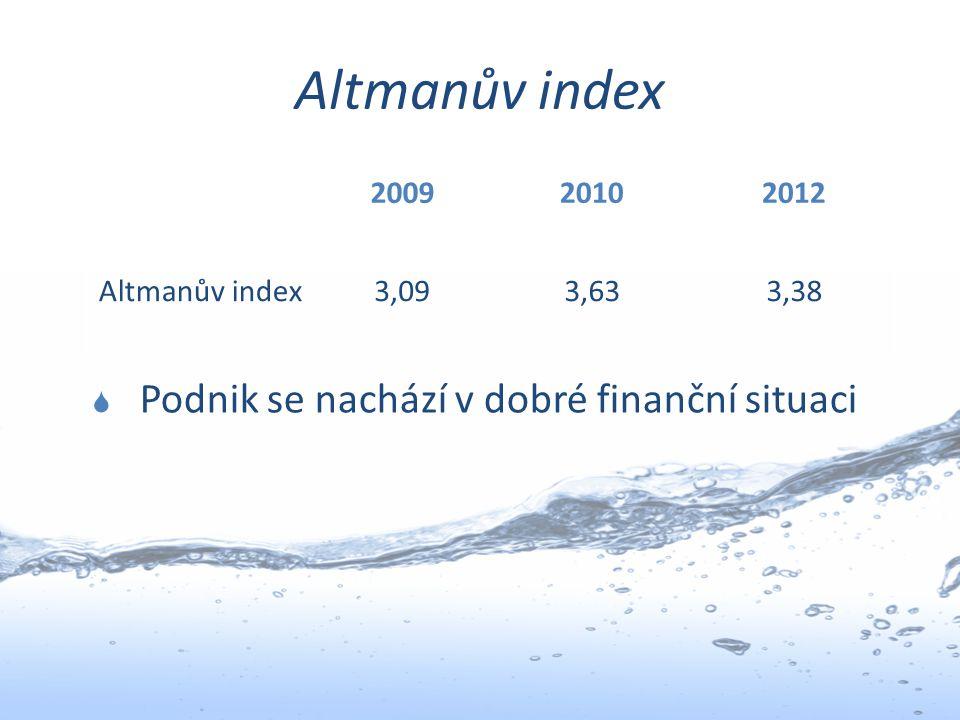 Altmanův index Podnik se nachází v dobré finanční situaci 2009 2010