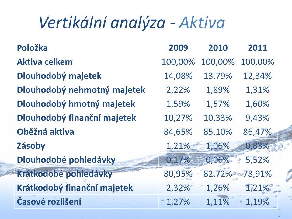 Vertikální analýza - Aktiva