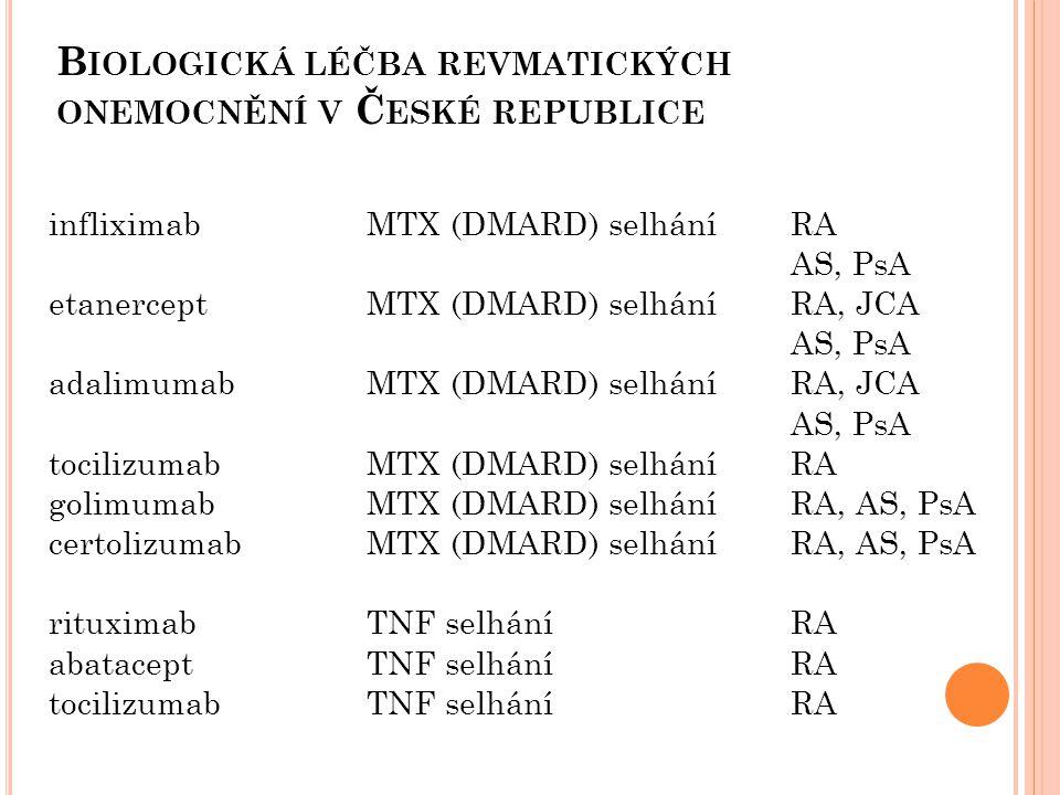 Biologická léčba revmatických onemocnění v České republice