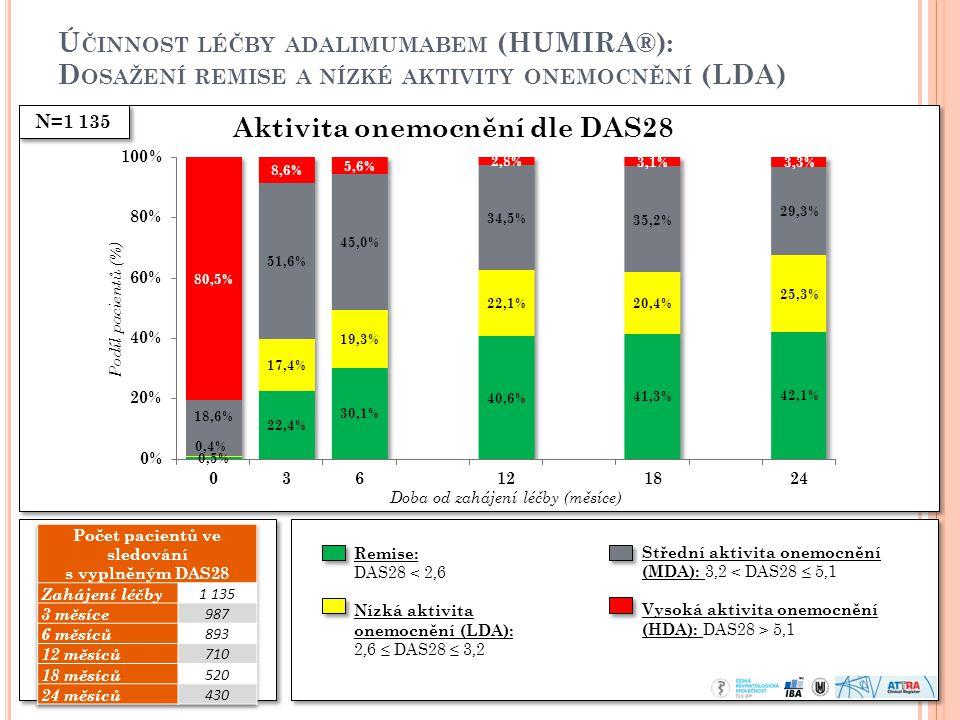 Aktivita onemocnění dle DAS28 Počet pacientů ve sledování