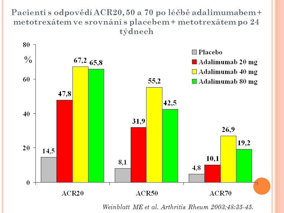 Pacienti s odpovědí ACR20, 50 a 70 po léčbě adalimumabem + metotrexátem ve srovnání s placebem + metotrexátem po 24 týdnech