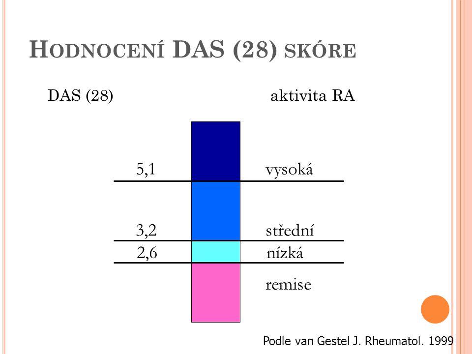 Hodnocení DAS (28) skóre 5,1 vysoká 3,2 střední 2,6 nízká remise