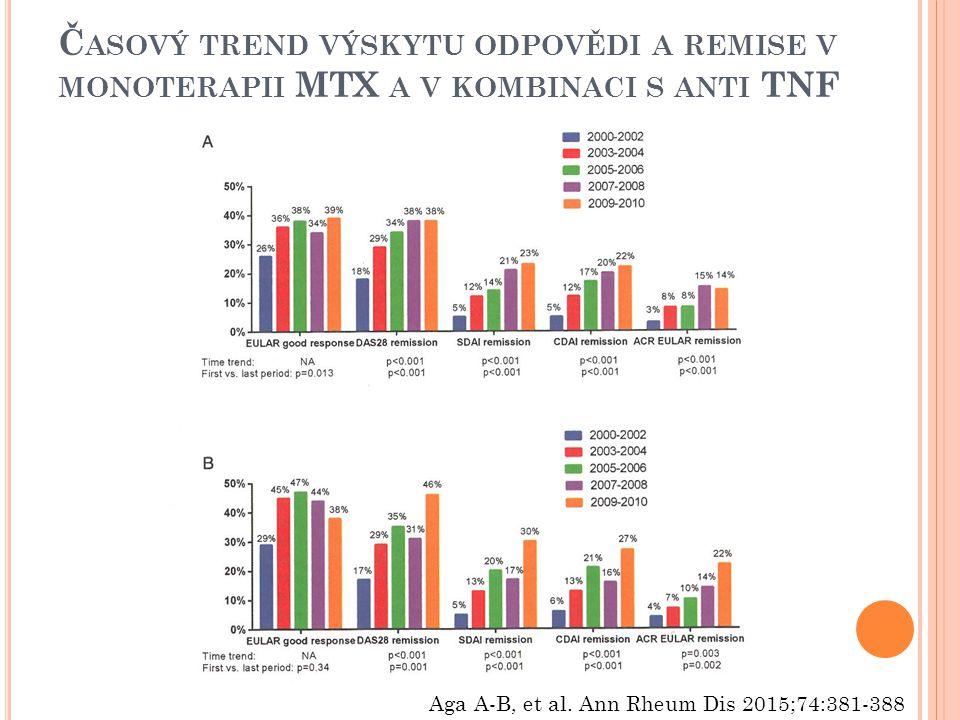 Časový trend výskytu odpovědi a remise v monoterapii MTX a v kombinaci s anti TNF