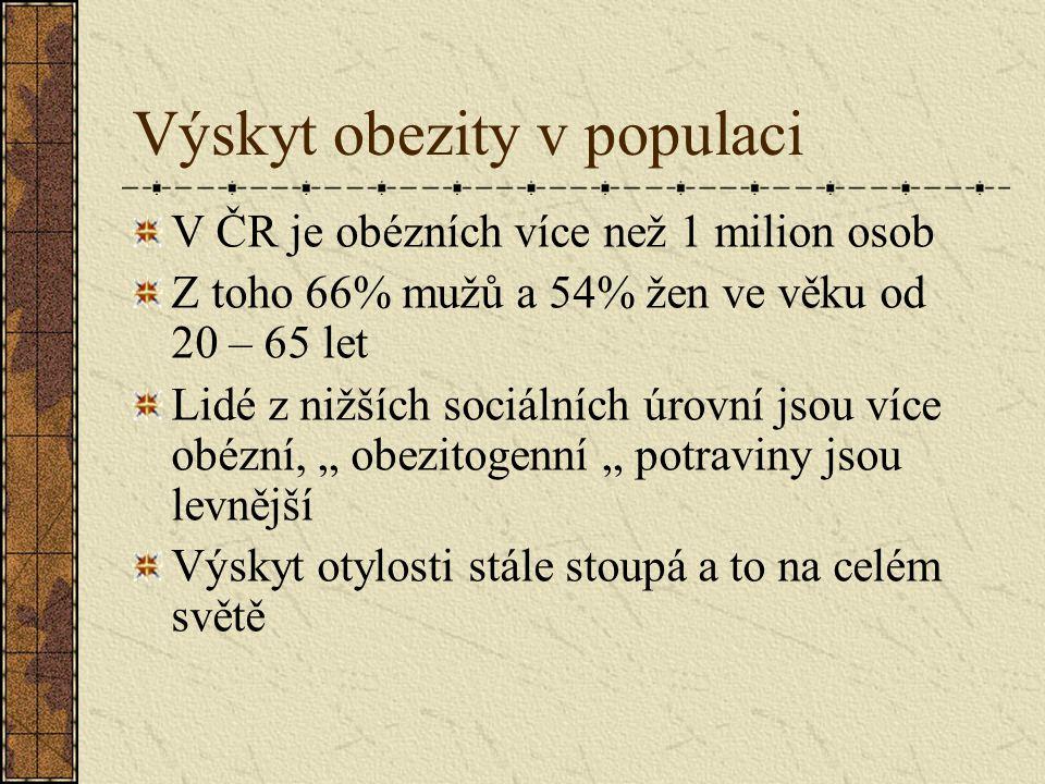 Výskyt obezity v populaci