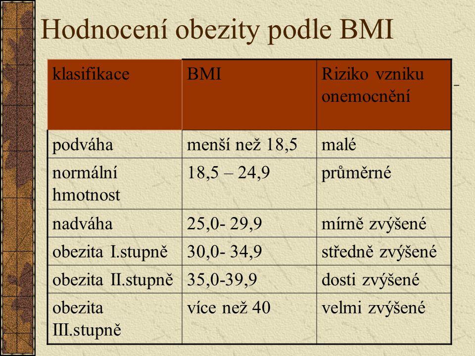 Hodnocení obezity podle BMI