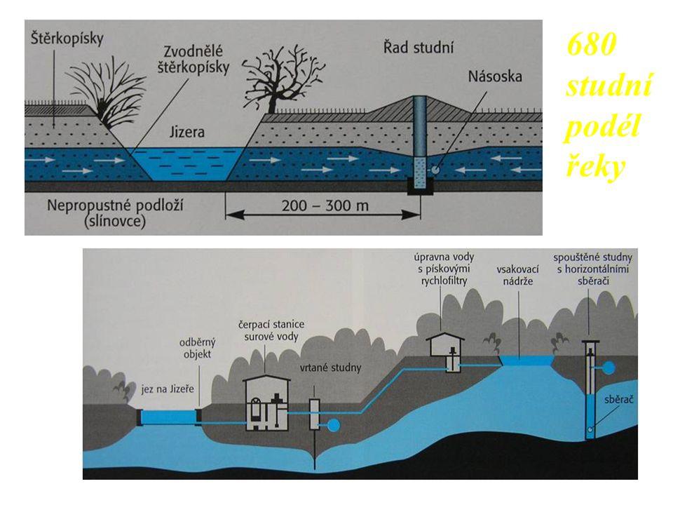 680 studní podél řeky
