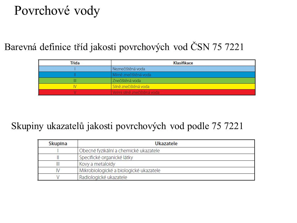 Povrchové vody Barevná definice tříd jakosti povrchových vod ČSN 75 7221.