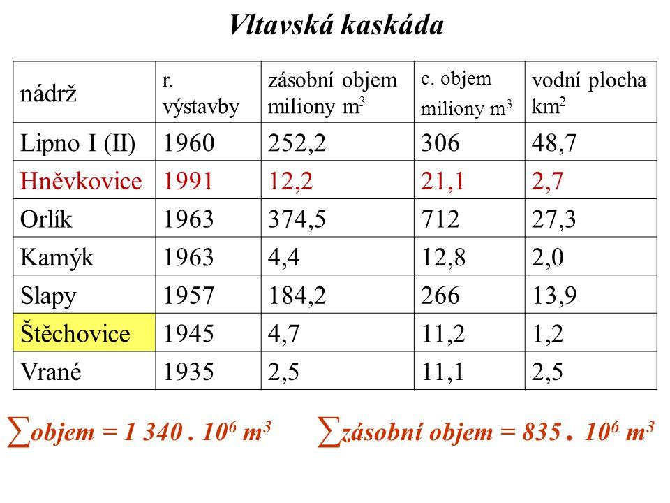 ∑objem = 1 340 . 106 m3 ∑zásobní objem = 835 . 106 m3