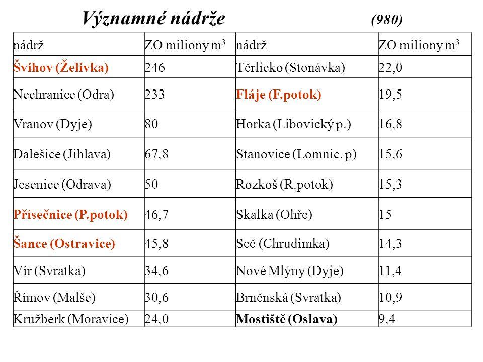 Významné nádrže (980) nádrž ZO miliony m3 Švihov (Želivka) 246