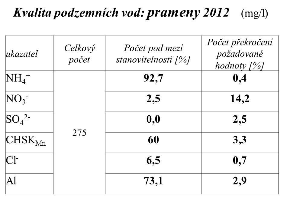 Kvalita podzemních vod: prameny 2012 (mg/l)