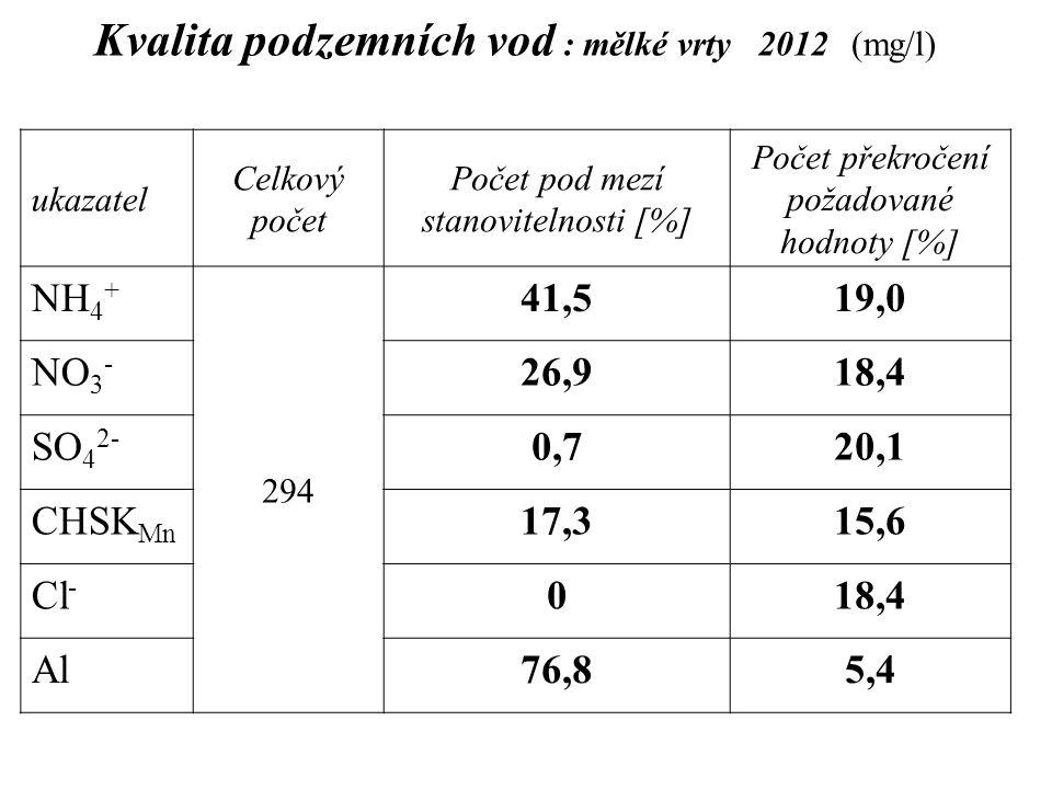 Kvalita podzemních vod : mělké vrty 2012 (mg/l)