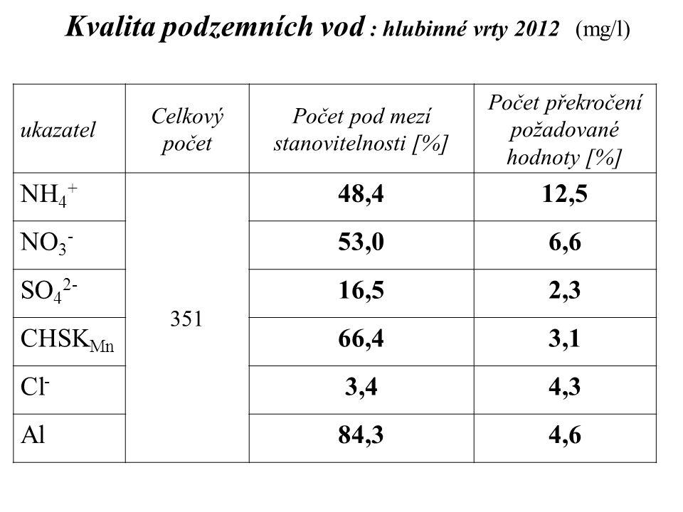 Kvalita podzemních vod : hlubinné vrty 2012 (mg/l)