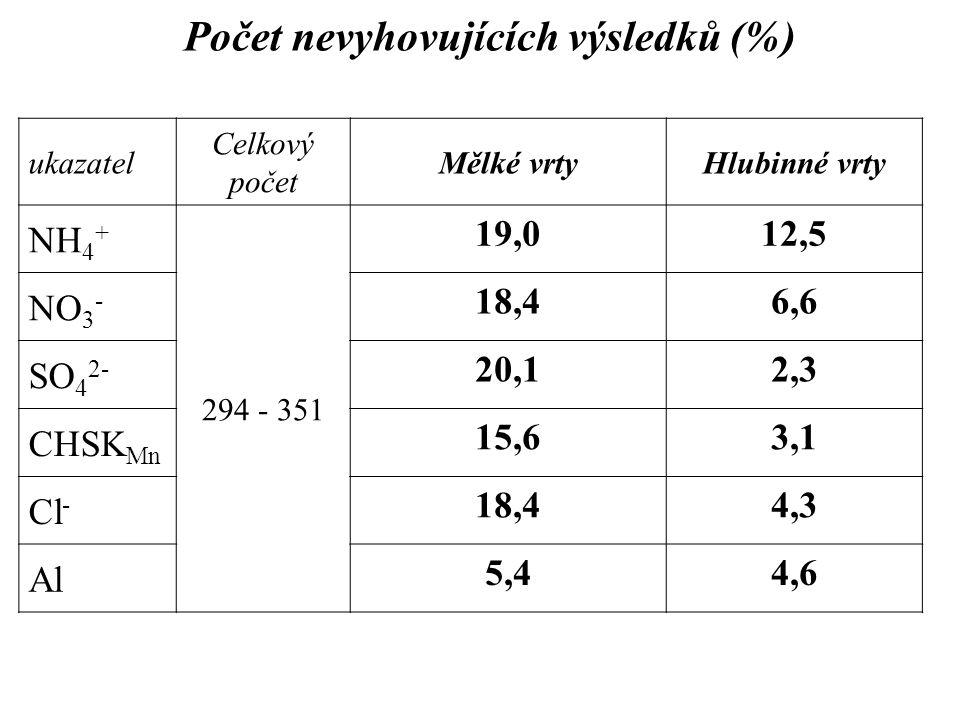 Počet nevyhovujících výsledků (%)