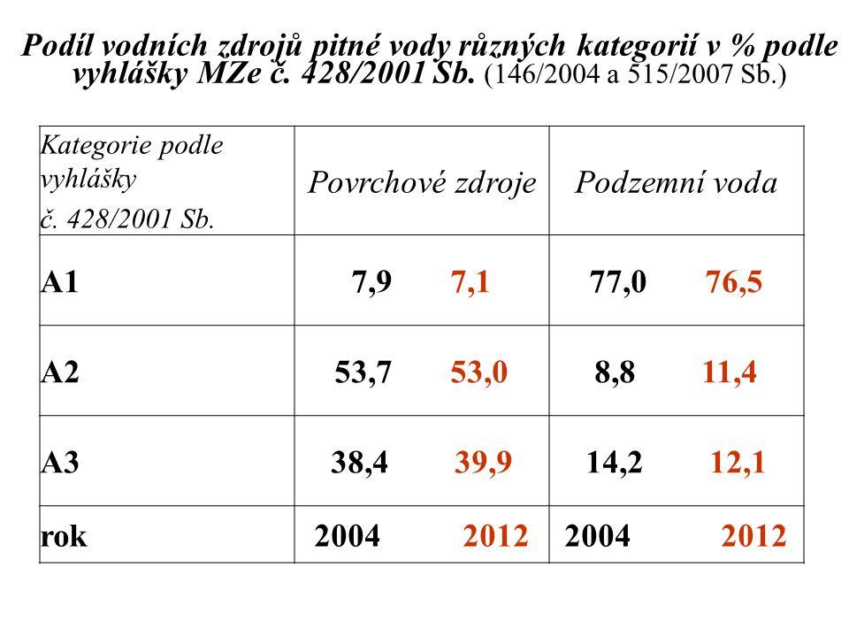Podíl vodních zdrojů pitné vody různých kategorií v % podle vyhlášky MZe č. 428/2001 Sb. (146/2004 a 515/2007 Sb.)