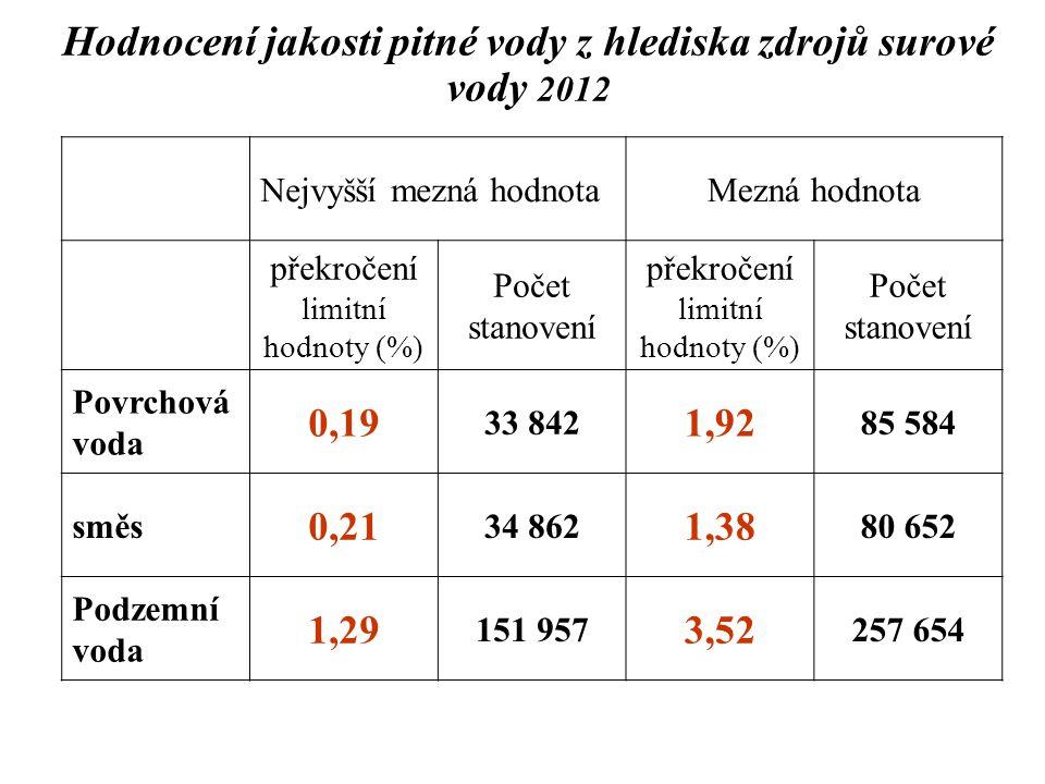 Hodnocení jakosti pitné vody z hlediska zdrojů surové vody 2012