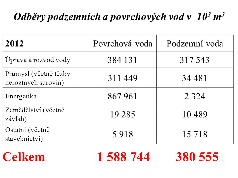 Odběry podzemních a povrchových vod v 103 m3