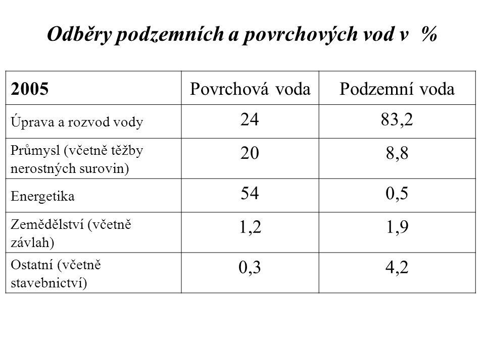 Odběry podzemních a povrchových vod v %