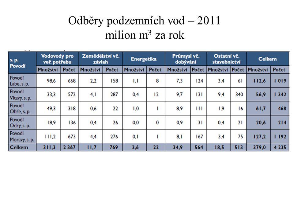 Odběry podzemních vod – 2011 milion m3 za rok
