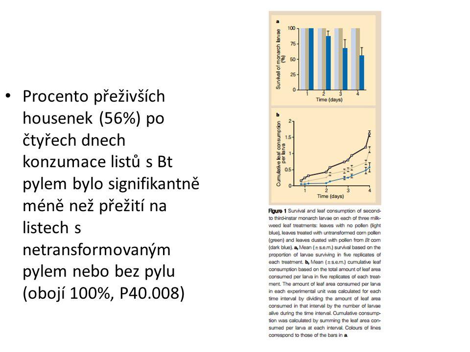 Procento přeživších housenek (56%) po čtyřech dnech konzumace listů s Bt pylem bylo signifikantně méně než přežití na listech s netransformovaným pylem nebo bez pylu (obojí 100%, P40.008)