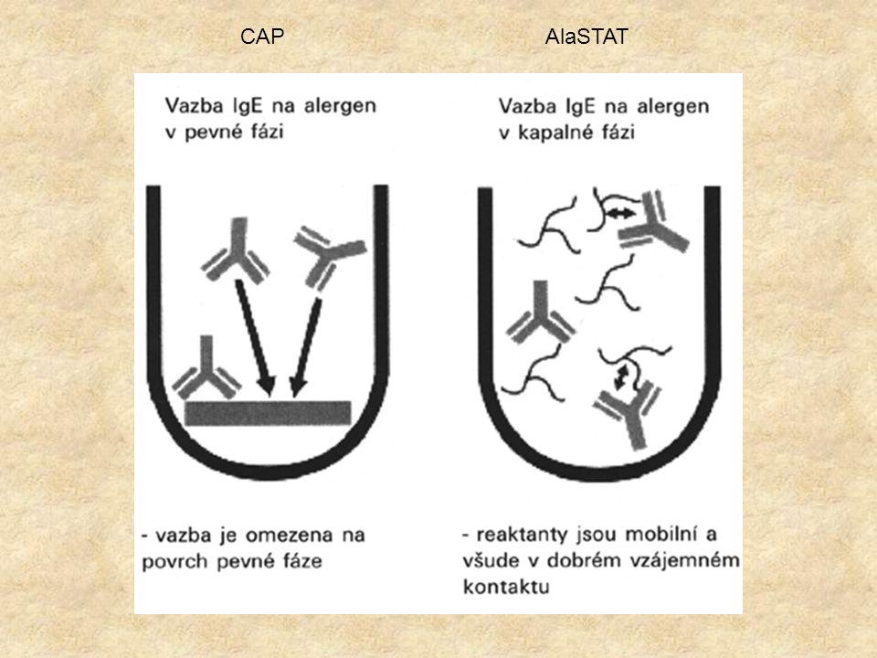CAP AlaSTAT