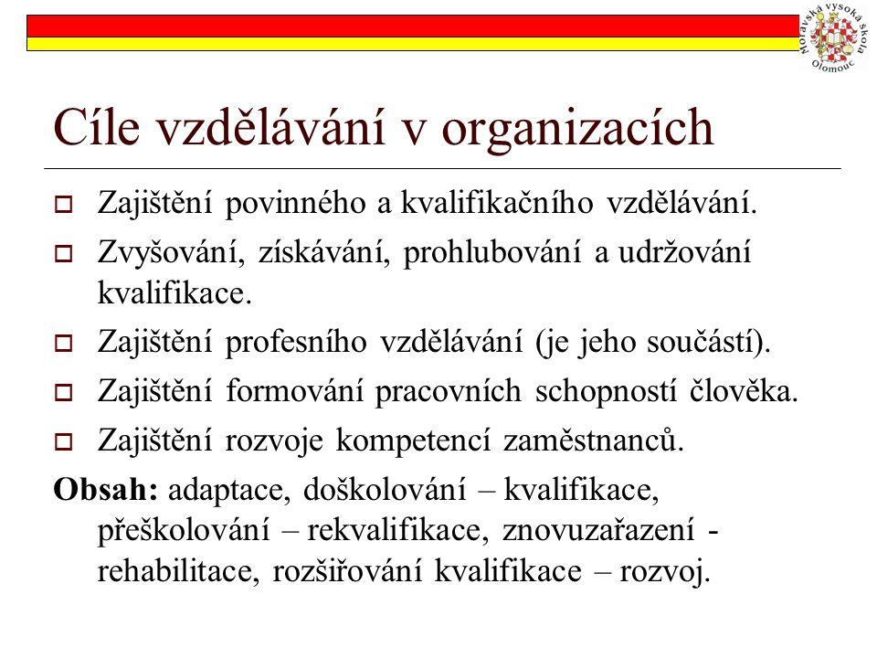 Cíle vzdělávání v organizacích