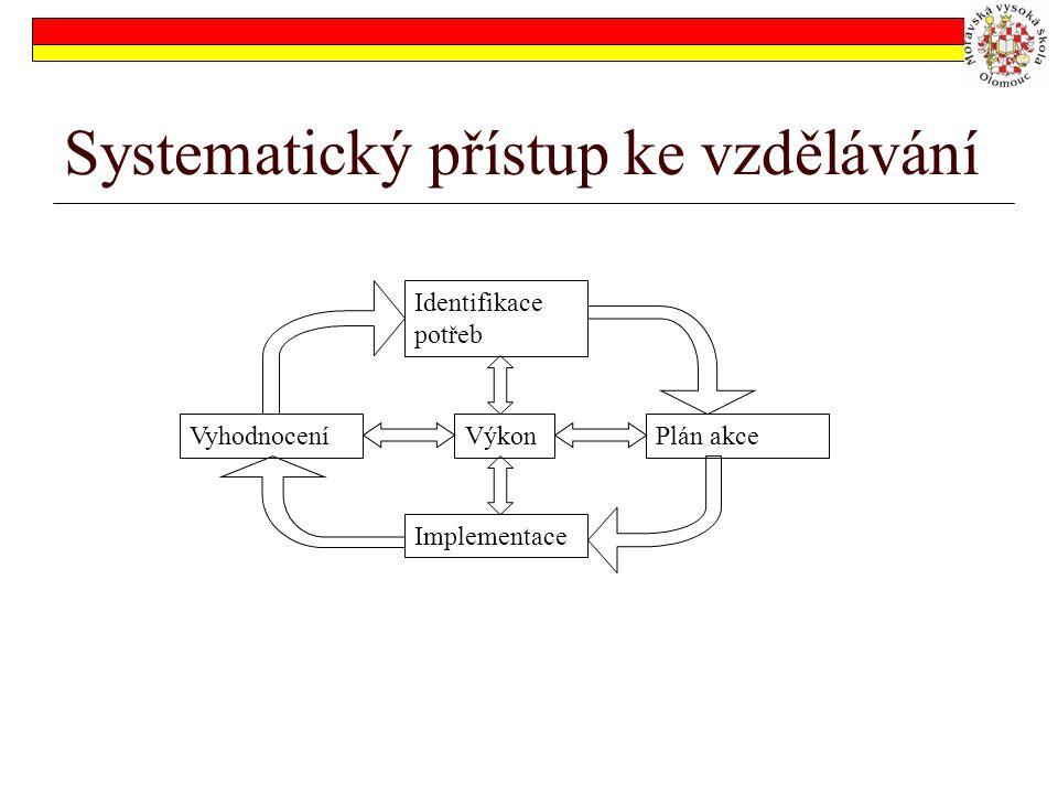 Systematický přístup ke vzdělávání